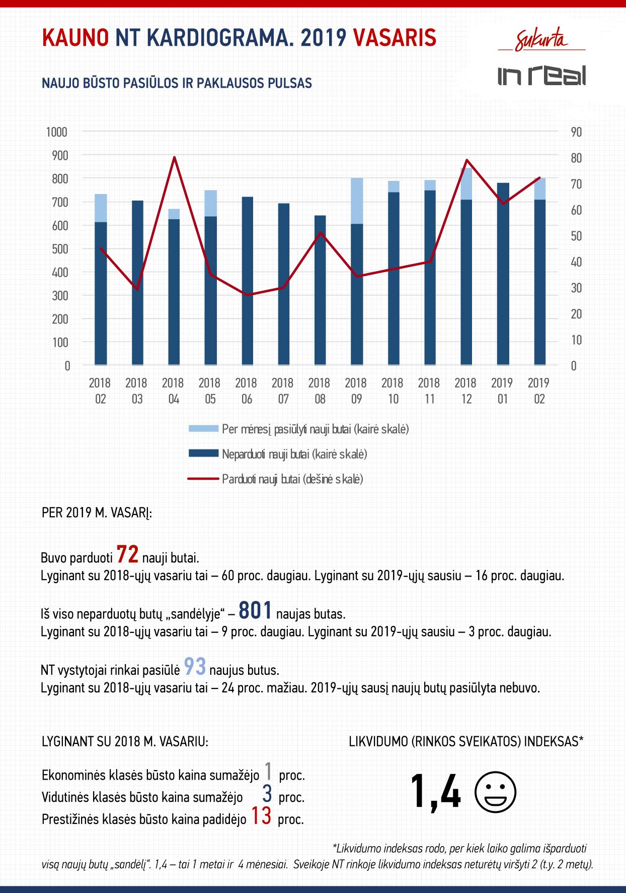 NT rinkos kardiograma. 2019 m. vasaris