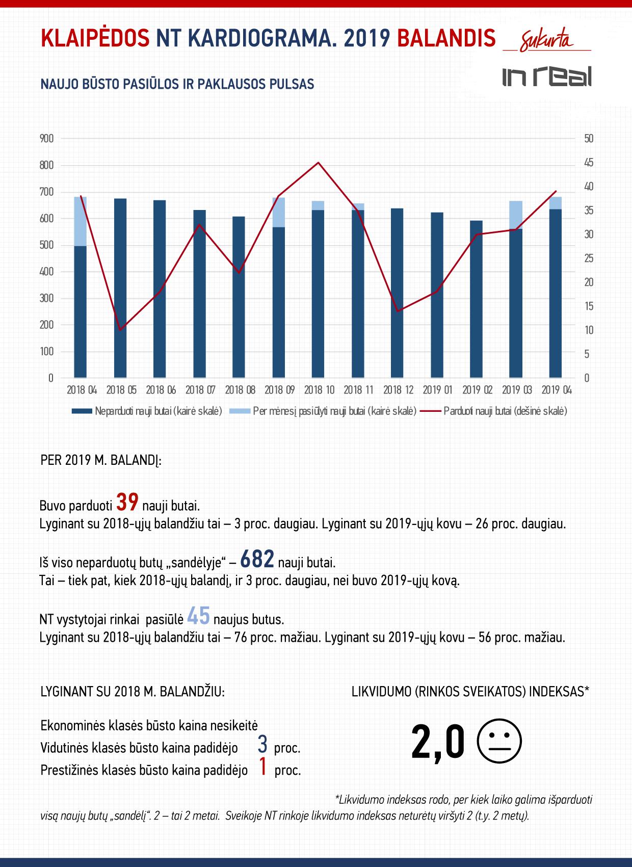 NT rinkos kardiograma. 2019 m. balandis